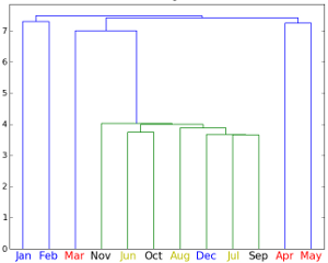dendrogram_hcluster_small.png